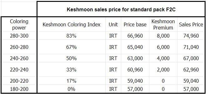 جدول قیمت گذاری کشمون بر اساس کیفیت